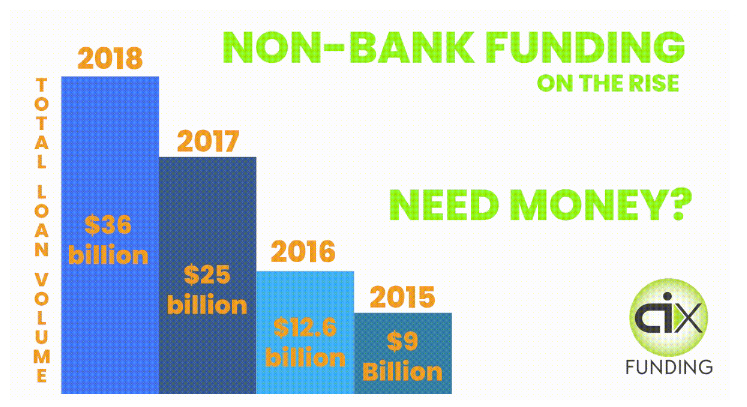 BREAKING: Non-Bank Funding On The Rise…